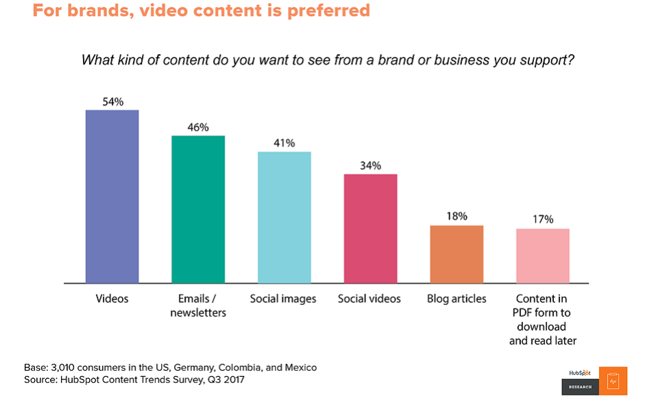 video content for brands